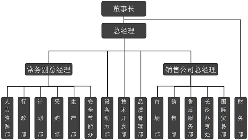 湖北必威体育app官网科技股份有限公司组织结构